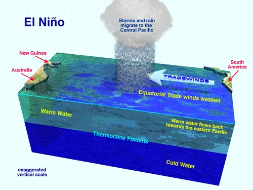 el-nino-diagram